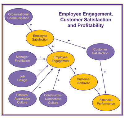Satisfaction Engagement Profitability